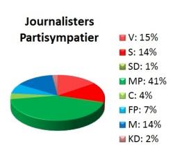 Journalisters partisympatier