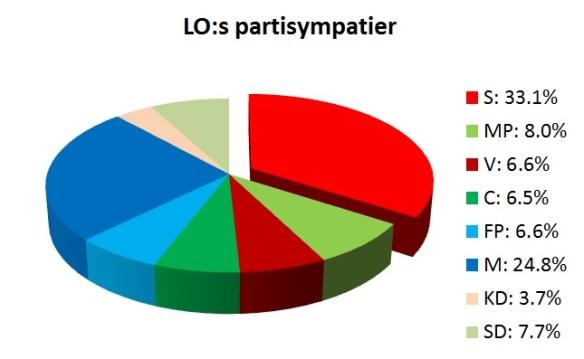 LOs partisympatier