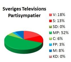 SVTs partisympatier