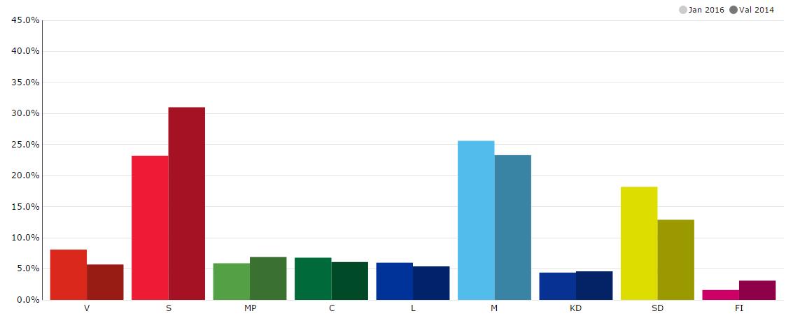 Väljarbarometer val 2014 med jan 2016