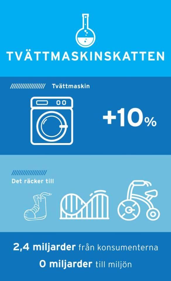 Tvättmaskinskatten